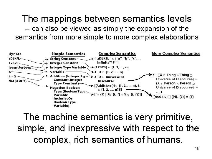 The mappings between semantics levels -- can also be viewed as simply the expansion
