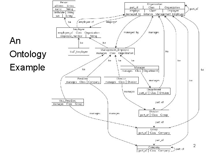 An Ontology Example 2