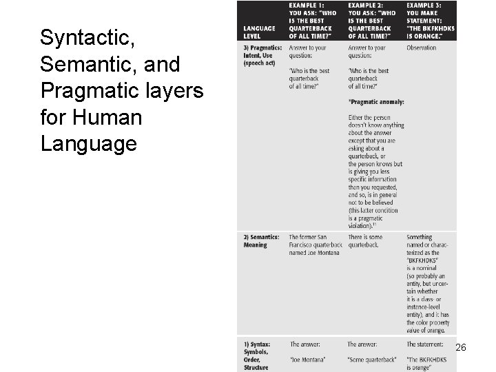Syntactic, Semantic, and Pragmatic layers for Human Language 26