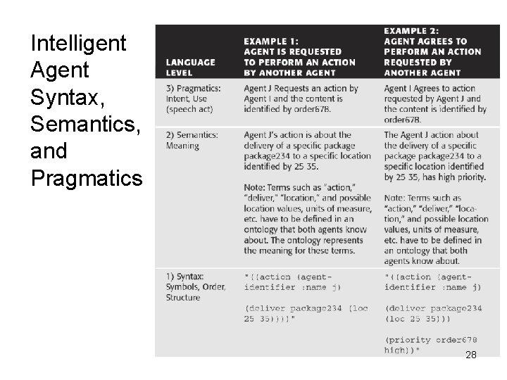 Intelligent Agent Syntax, Semantics, and Pragmatics 28