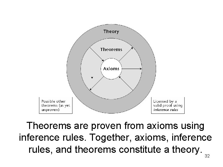 Theorems are proven from axioms using inference rules. Together, axioms, inference rules, and theorems