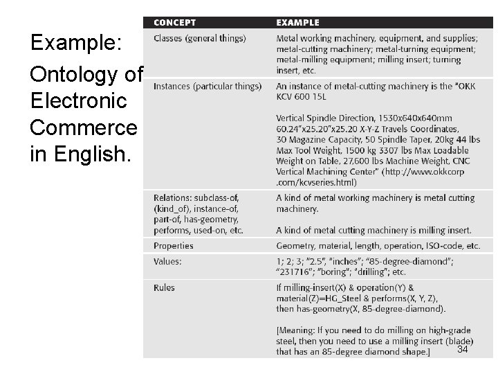 Example: Ontology of Electronic Commerce in English. 34