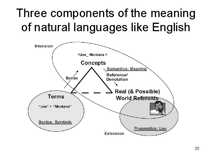 Three components of the meaning of natural languages like English 35
