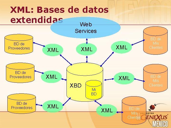 XML: Bases de datos extendidas Web Services BD de Proveedores XML XML XBD BD
