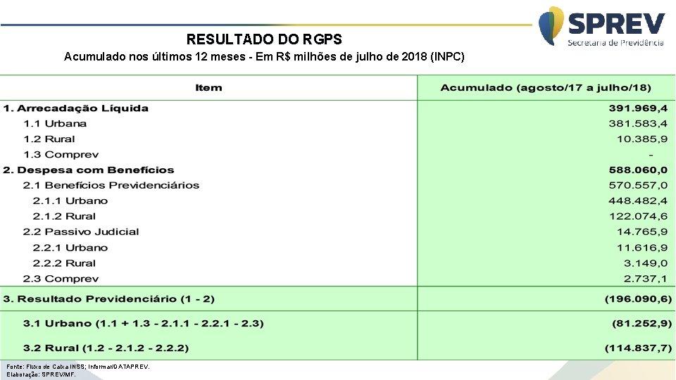 RESULTADO DO RGPS Acumulado nos últimos 12 meses - Em R$ milhões de julho