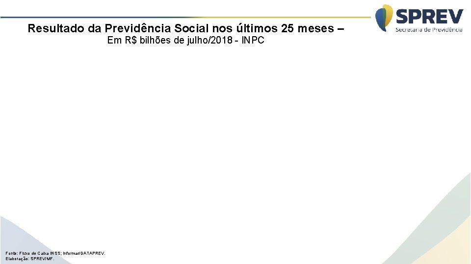 Resultado da Previdência Social nos últimos 25 meses – Em R$ bilhões de julho/2018