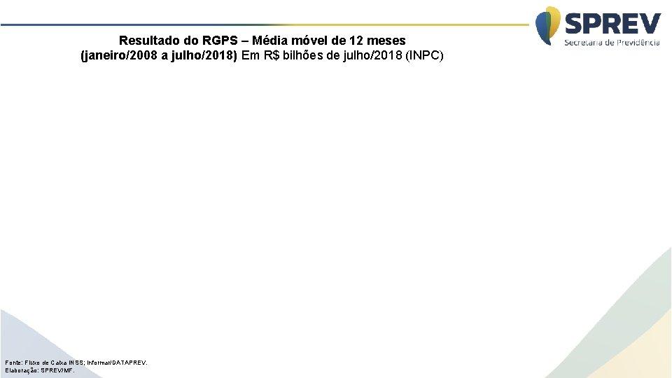 Resultado do RGPS – Média móvel de 12 meses (janeiro/2008 a julho/2018) Em R$
