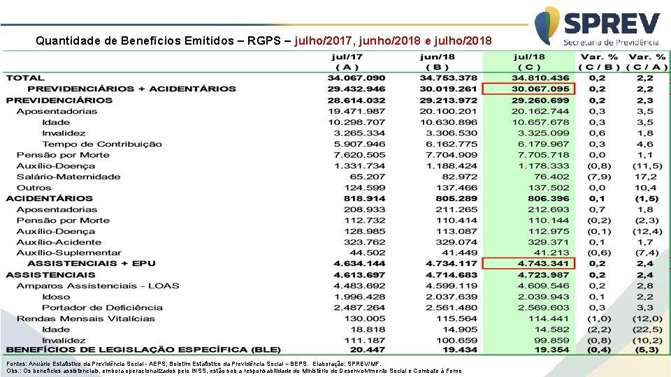 Quantidade de Benefícios Emitidos – RGPS – julho/2017, junho/2018 e julho/2018 Fontes: Anuário Estatístico