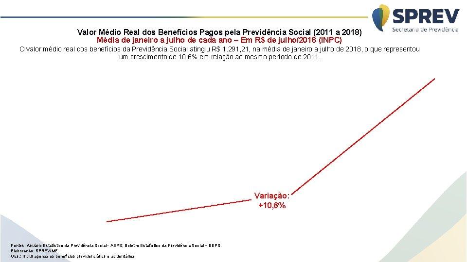 Valor Médio Real dos Benefícios Pagos pela Previdência Social (2011 a 2018) Média de