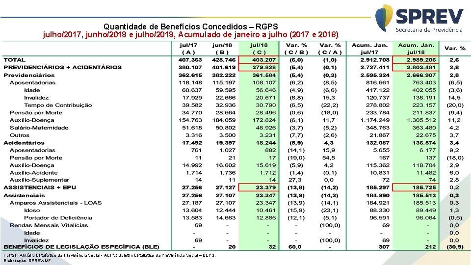 Quantidade de Benefícios Concedidos – RGPS julho/2017, junho/2018 e julho/2018, Acumulado de janeiro a