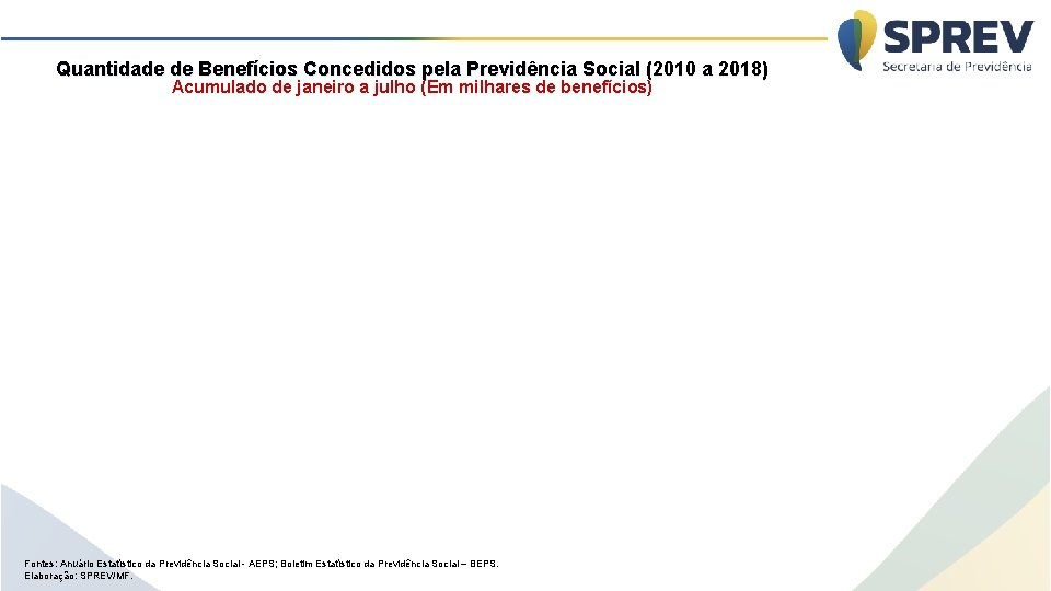 Quantidade de Benefícios Concedidos pela Previdência Social (2010 a 2018) Acumulado de janeiro a