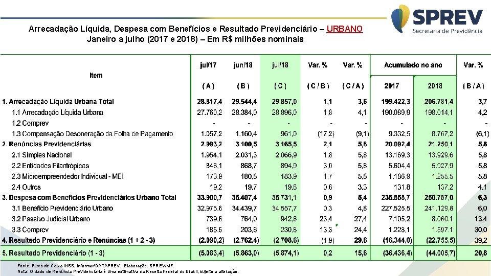 Arrecadação Líquida, Despesa com Benefícios e Resultado Previdenciário – URBANO Janeiro a julho (2017
