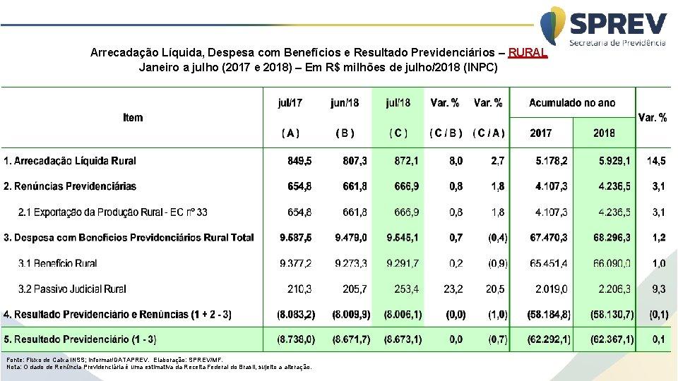 Arrecadação Líquida, Despesa com Benefícios e Resultado Previdenciários – RURAL Janeiro a julho (2017