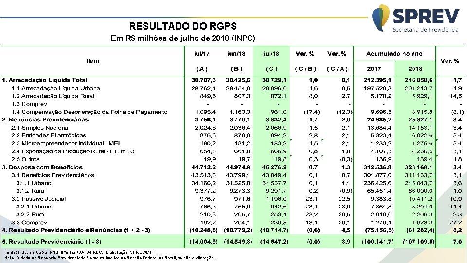 RESULTADO DO RGPS Em R$ milhões de julho de 2018 (INPC) Fonte: Fluxo de