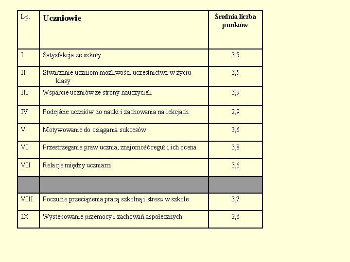 Lp. Uczniowie Średnia liczba punktów I Satysfakcja ze szkoły 3, 5 II Stwarzanie uczniom
