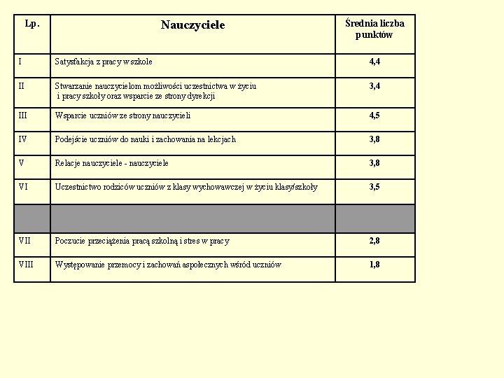 Lp. Nauczyciele Średnia liczba punktów I Satysfakcja z pracy w szkole 4, 4 II