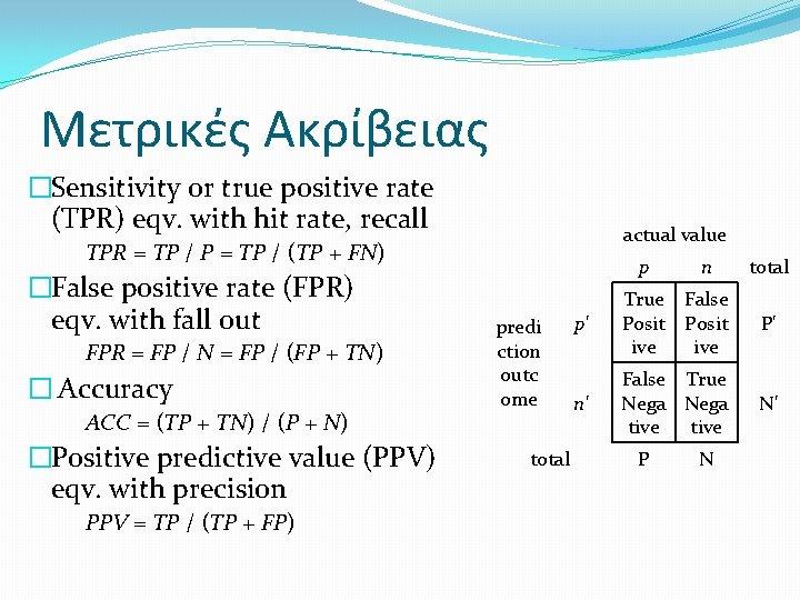 Μετρικές Ακρίβειας �Sensitivity or true positive rate (TPR) eqv. with hit rate, recall TPR
