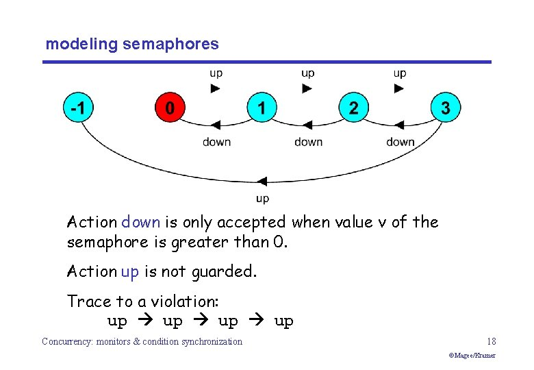 modeling semaphores Action down is only accepted when value v of the semaphore is