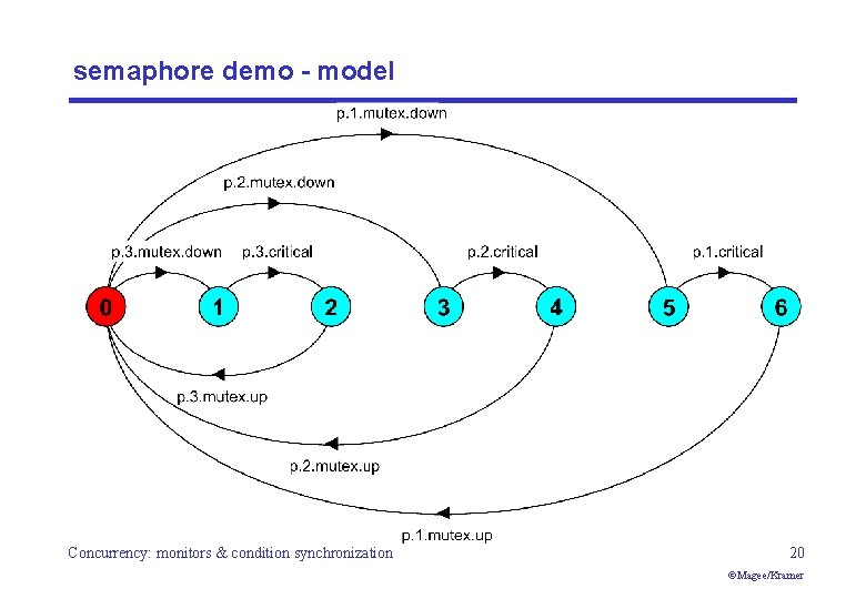 semaphore demo - model Concurrency: monitors & condition synchronization 20 ©Magee/Kramer