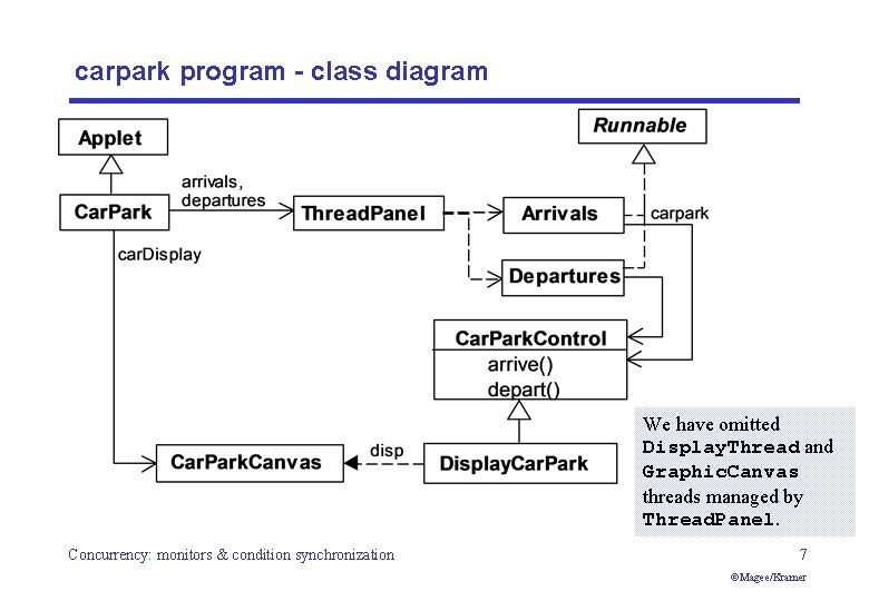 carpark program - class diagram We have omitted Display. Thread and Graphic. Canvas threads