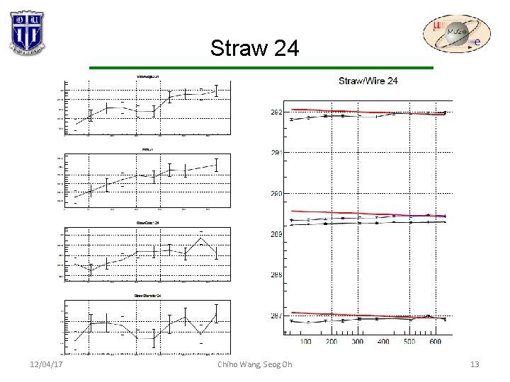 Straw 24 12/04/17 Chiho Wang, Seog Oh 13