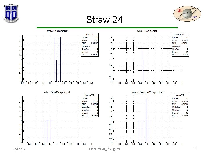 Straw 24 12/04/17 Chiho Wang, Seog Oh 14