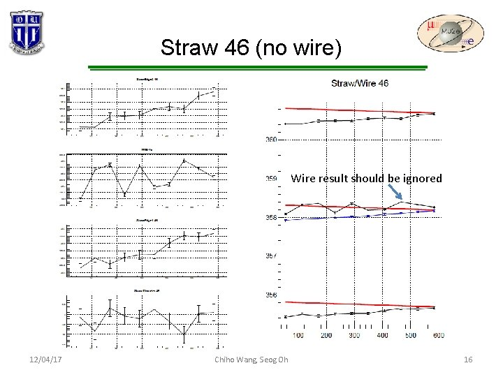 Straw 46 (no wire) Wire result should be ignored 12/04/17 Chiho Wang, Seog Oh