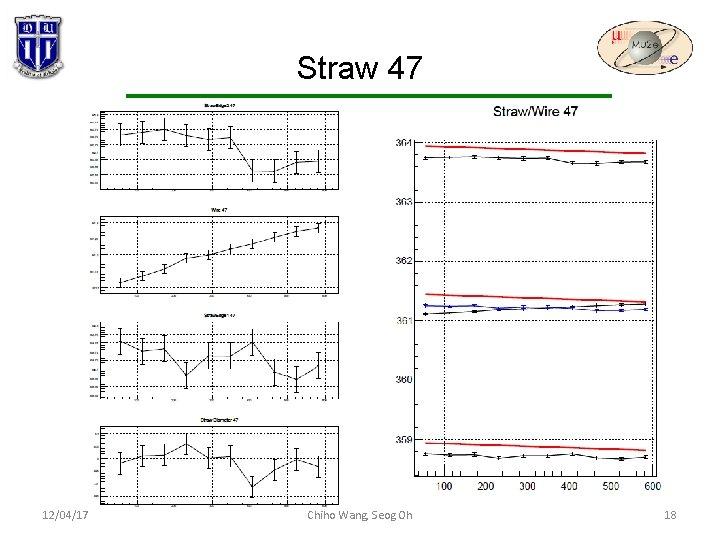 Straw 47 12/04/17 Chiho Wang, Seog Oh 18