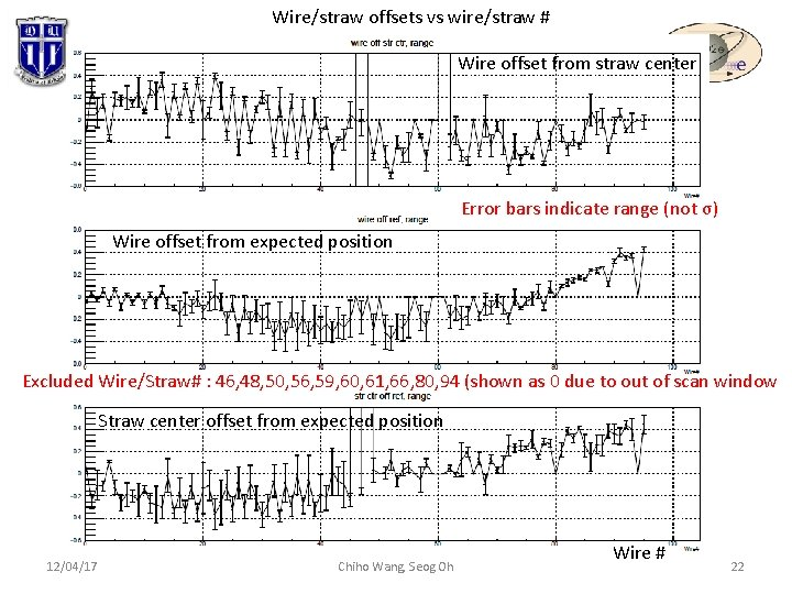 Wire/straw offsets vs wire/straw # Wire offset from straw center Error bars indicate range