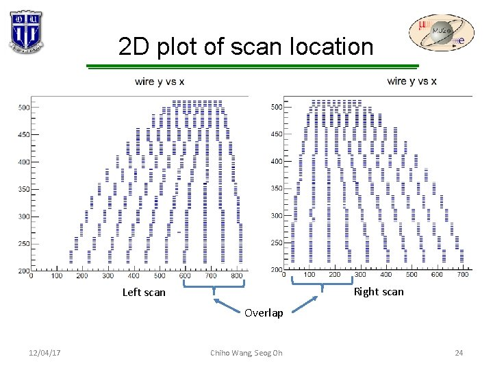 2 D plot of scan location Right scan Left scan Overlap 12/04/17 Chiho Wang,