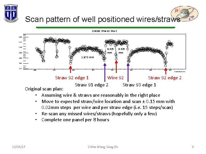 Scan pattern of well positioned wires/straws 0. 625 mm 1. 875 mm Wire 92
