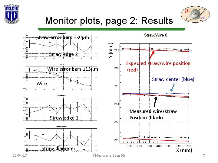 Monitor plots, page 2: Results Y (mm) Straw error bars ± 30µm Straw edge