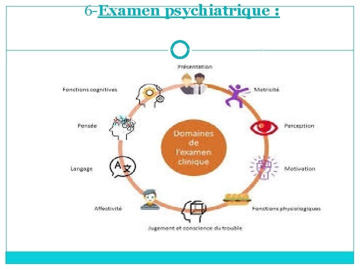 6 -Examen psychiatrique :