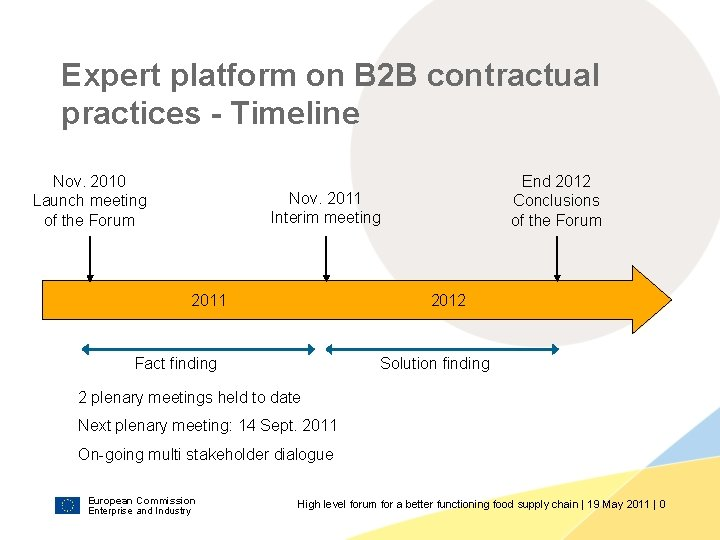 Expert platform on B 2 B contractual practices - Timeline Nov. 2010 Launch meeting