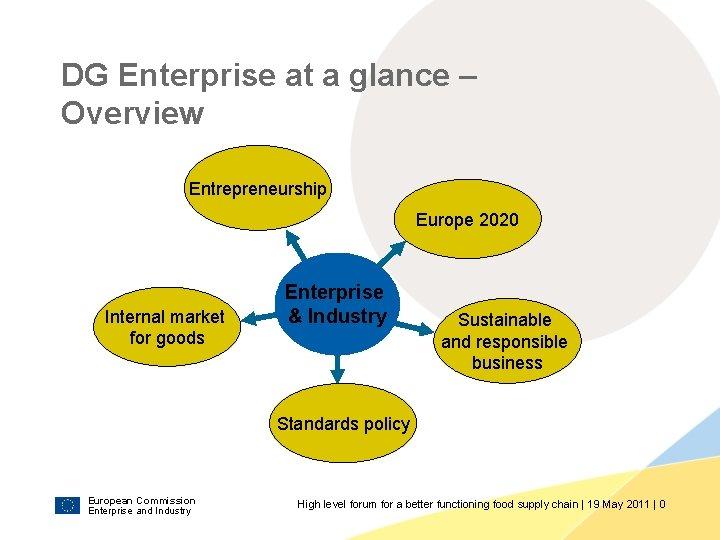 DG Enterprise at a glance – Overview Entrepreneurship Europe 2020 Internal market for goods