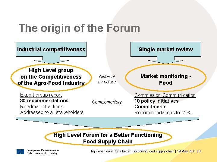 The origin of the Forum Industrial competitiveness High Level group on the Competitiveness of