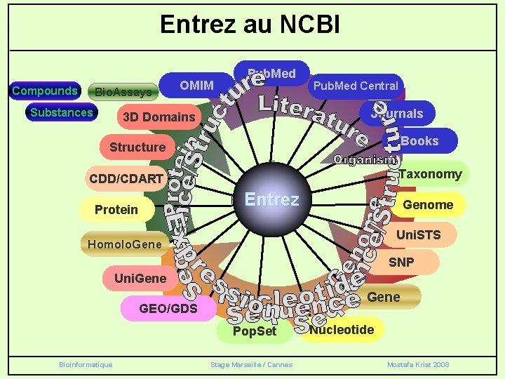 Entrez au NCBI Compounds Bio. Assays Substances OMIM Pub. Med Central Journals 3 D