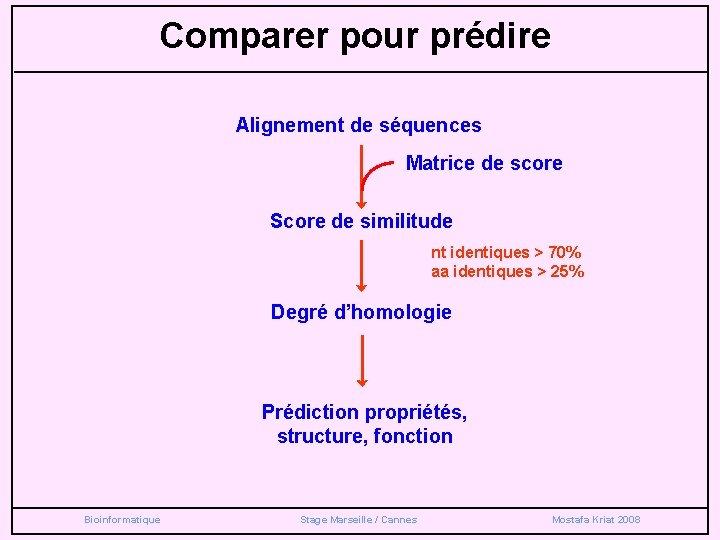Comparer pour prédire Alignement de séquences Matrice de score Score de similitude nt identiques