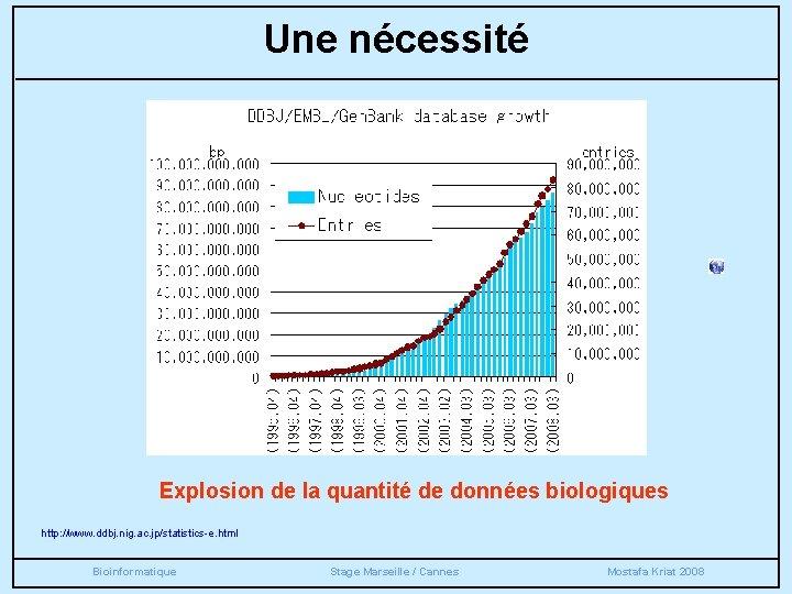Une nécessité Explosion de la quantité de données biologiques http: //www. ddbj. nig. ac.