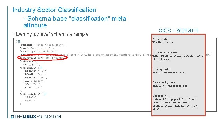 "Industry Sector Classification - Schema base ""classification"" meta attribute ""Demographics"" schema example GICS ="