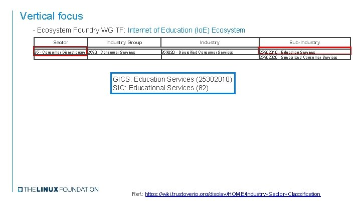 Vertical focus - Ecosystem Foundry WG TF: Internet of Education (Io. E) Ecosystem Sector