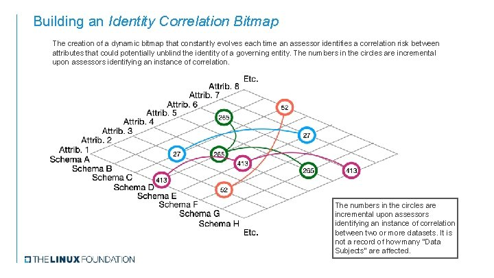 Building an Identity Correlation Bitmap The creation of a dynamic bitmap that constantly evolves