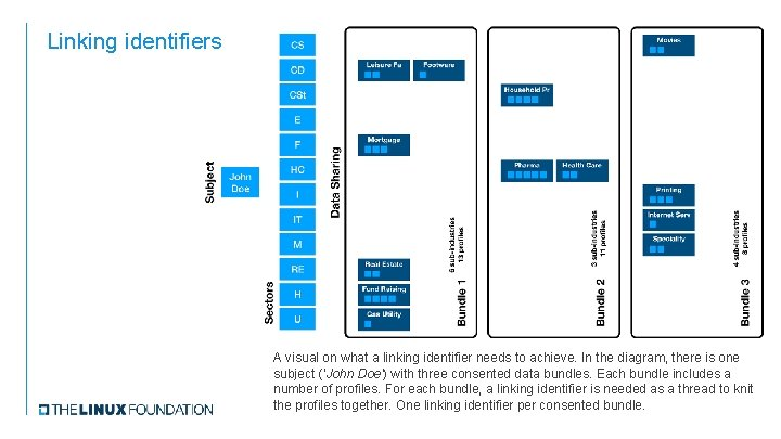 Linking identifiers A visual on what a linking identifier needs to achieve. In the