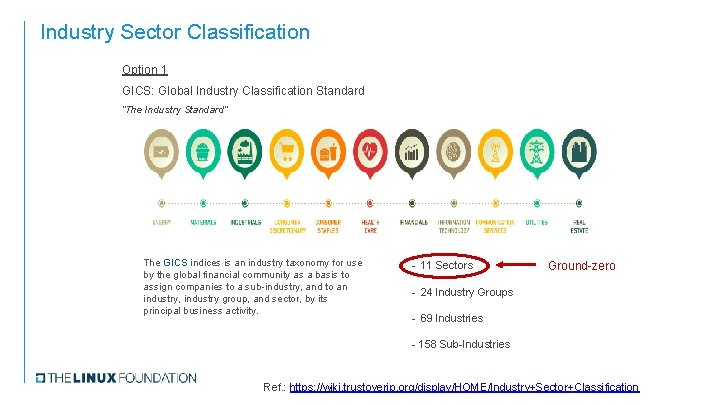 """Industry Sector Classification Option 1 GICS: Global Industry Classification Standard """"The Industry Standard"""" The"""