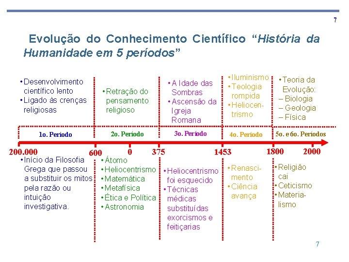 """7 Evolução do Conhecimento Científico """"História da Humanidade em 5 períodos"""" • Desenvolvimento científico"""