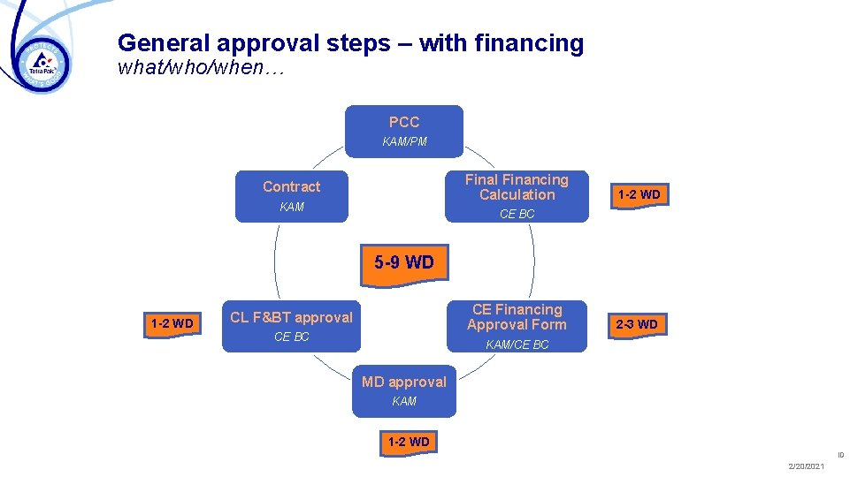 General approval steps – with financing what/who/when… PCC KAM/PM Final Financing Calculation Contract KAM