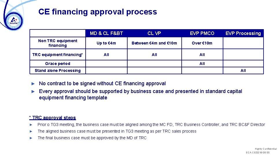 CE financing approval process MD & CL F&BT CL VP EVP PMCO Non TRC