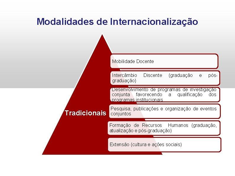 Modalidades de Internacionalização Mobilidade Docente Intercâmbio graduação) Discente (graduação e pós- Desenvolvimento de programas