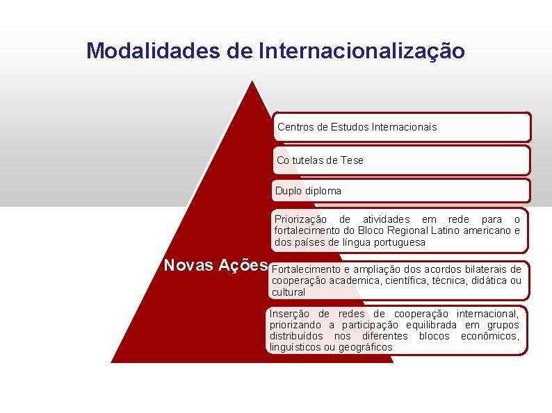 Modalidades de Internacionalização Centros de Estudos Internacionais Co tutelas de Tese Duplo diploma Priorização
