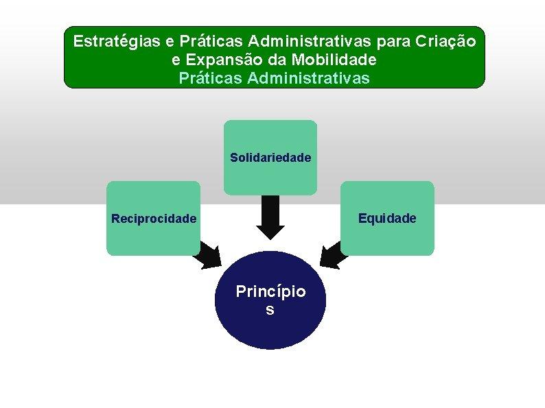 Estratégias e Práticas Administrativas para Criação e Expansão da Mobilidade Práticas Administrativas Solidariedade Equidade